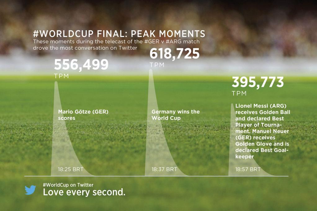 La Copa Mundial en Twitter